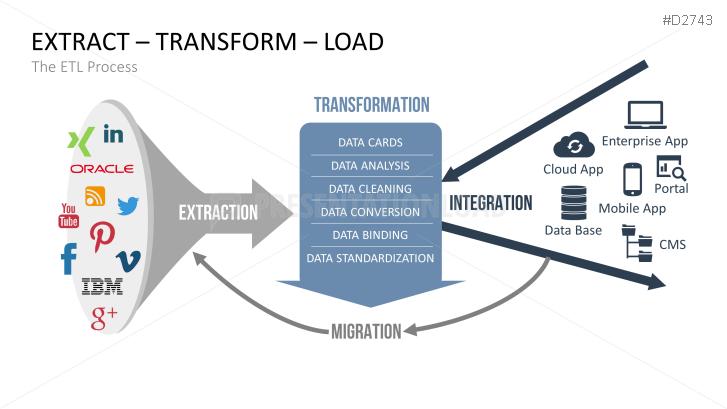 Data Warehouse Powerpoint Template Data Warehouse Data Powerpoint Templates