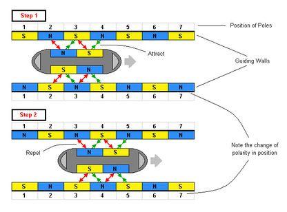 Image result for maglev train diagram   Design Ideas   Magnetic