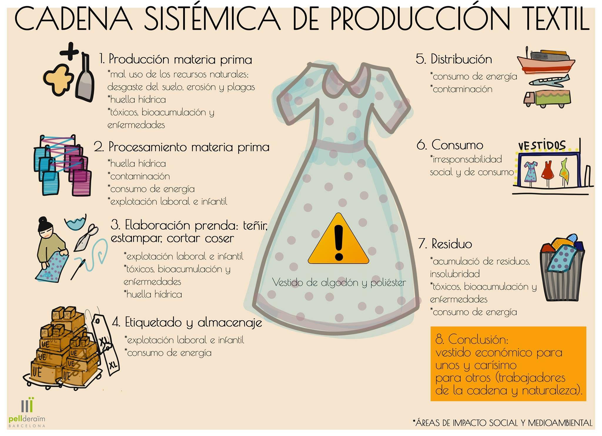 Los procesos de producci n son el coraz n de una prenda Proceso de produccion en un restaurante