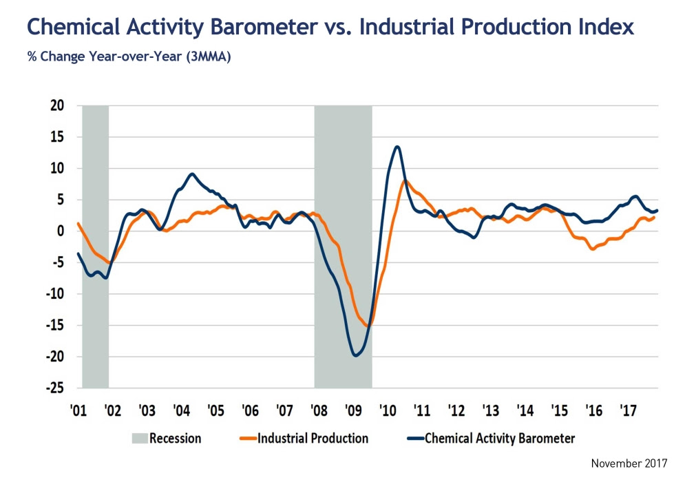October 2017 Chemical Activity Barometer Continues Solid Gains Into 3rd Quarter.