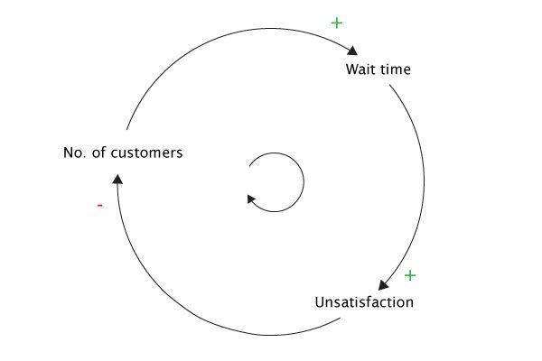 Feedback Loop Systems Thinking Diagram System