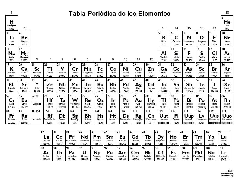 Tabla periodica de los elementos bw malu pinterest tabla tabla periodica de los elementos bw urtaz Images