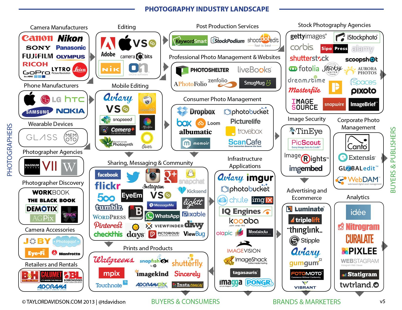 The Photography Industry Landscape  Visualizations