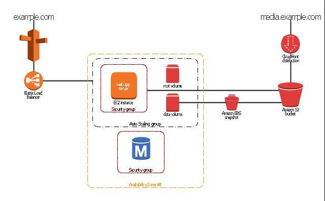 50 Aws Architecture Diagram Tool Hn1c