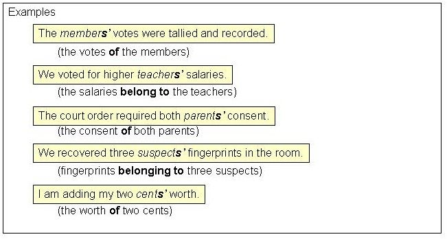 Here are some examples of plural possessive nouns. Notice how each ...