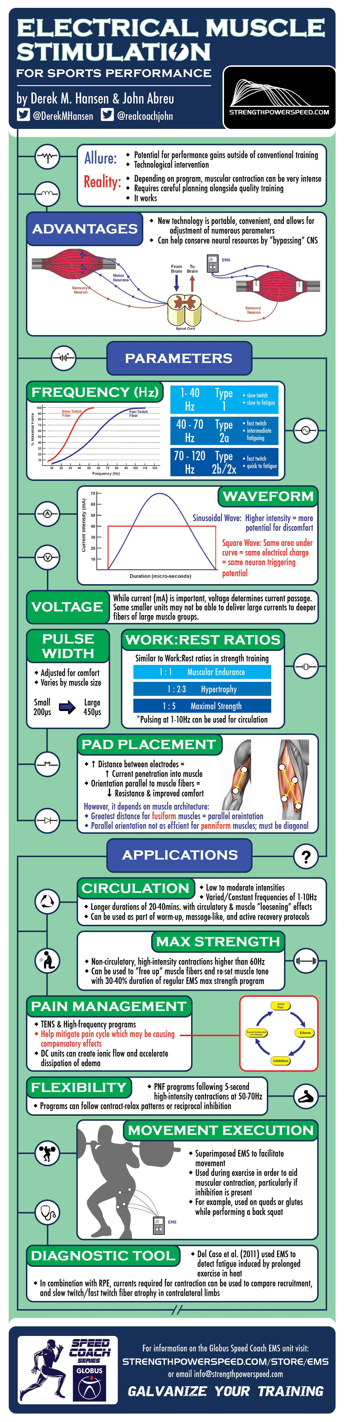 Infographic Electrical Muscle Stimulation
