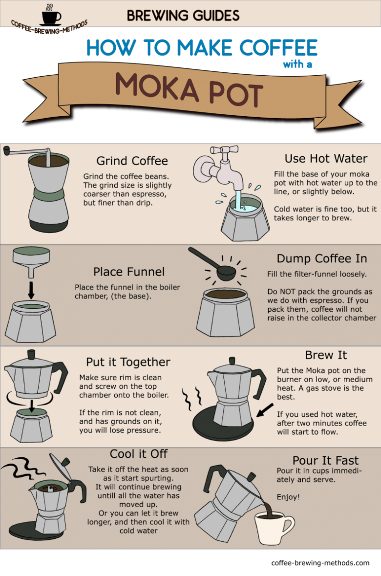 How to Make Coffee with a Moka Pot - Infographic Guide