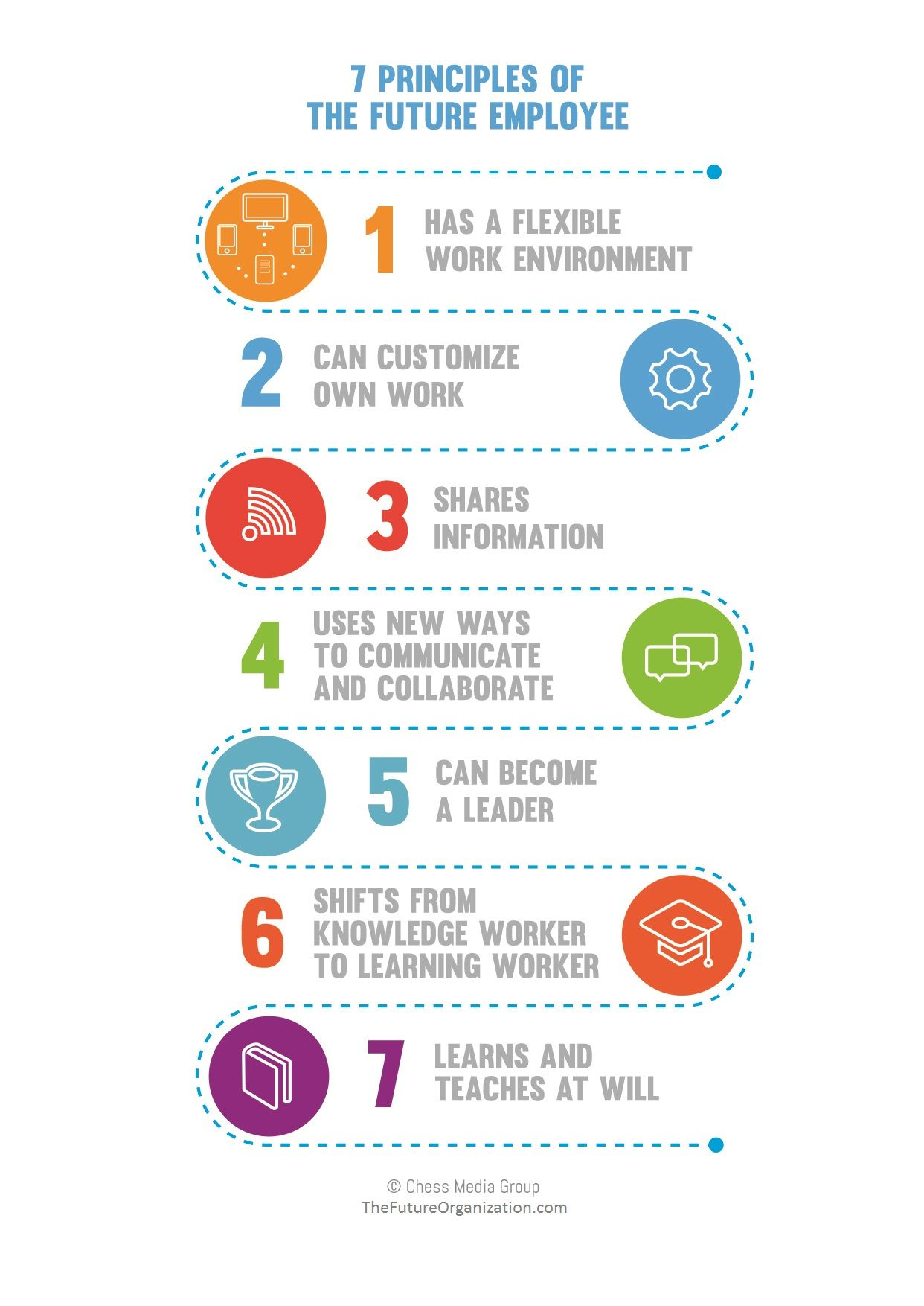 The 7 Principles Of The Future Employee | This is for ...