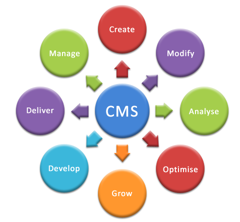 Content Management System Or A Cms Is An Interface You Use To Draft