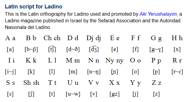 Ladino Djudeo Espanyol ג ודיאו איספאנייול Is A Language Derived From Medieval Spanish With Influences From Such Langu Learn Hebrew Hebrew Lessons Language
