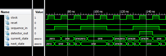 Full VHDL code for Moore FSM Sequence Detector | VHDL code for Moore