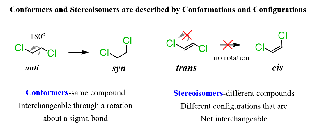Conformers And Stereoisomers Are Described By Conformations And Configurations In 2020 Chemistry Interesting Questions Molecules