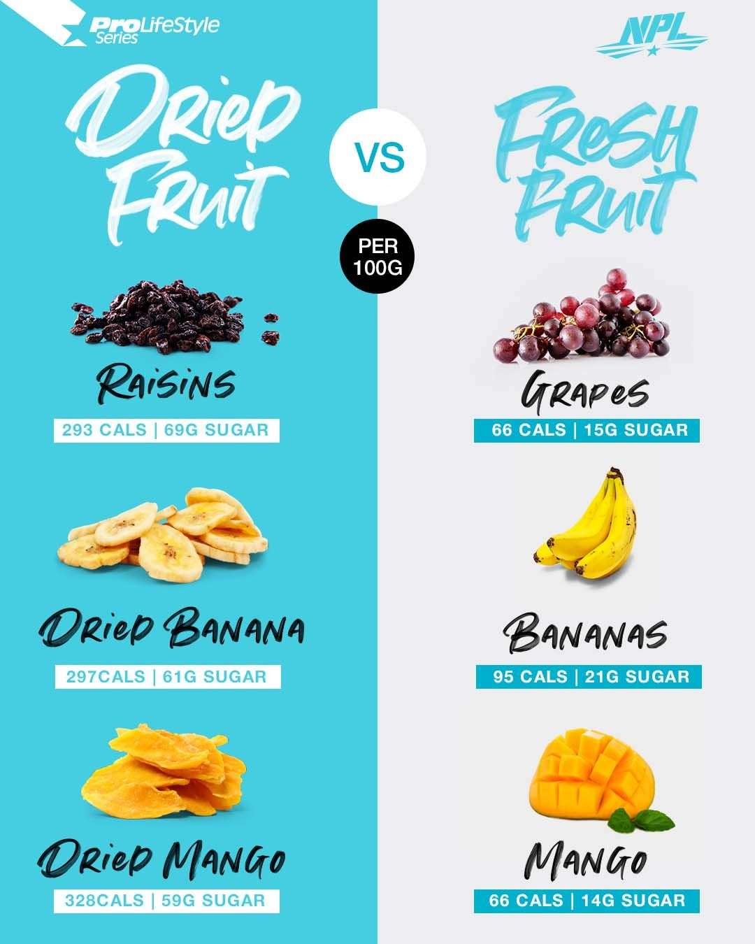 Telling you the difference between dried and fresh fruit according to their sugars and calories  #NP...