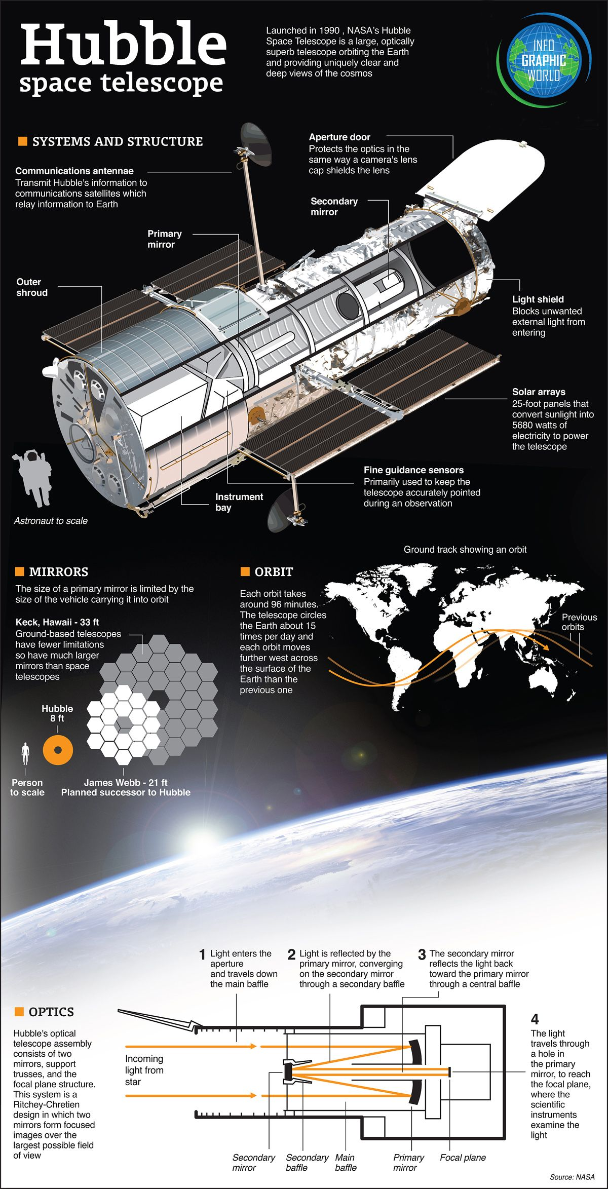 See This Diagram For How The Hubble Works