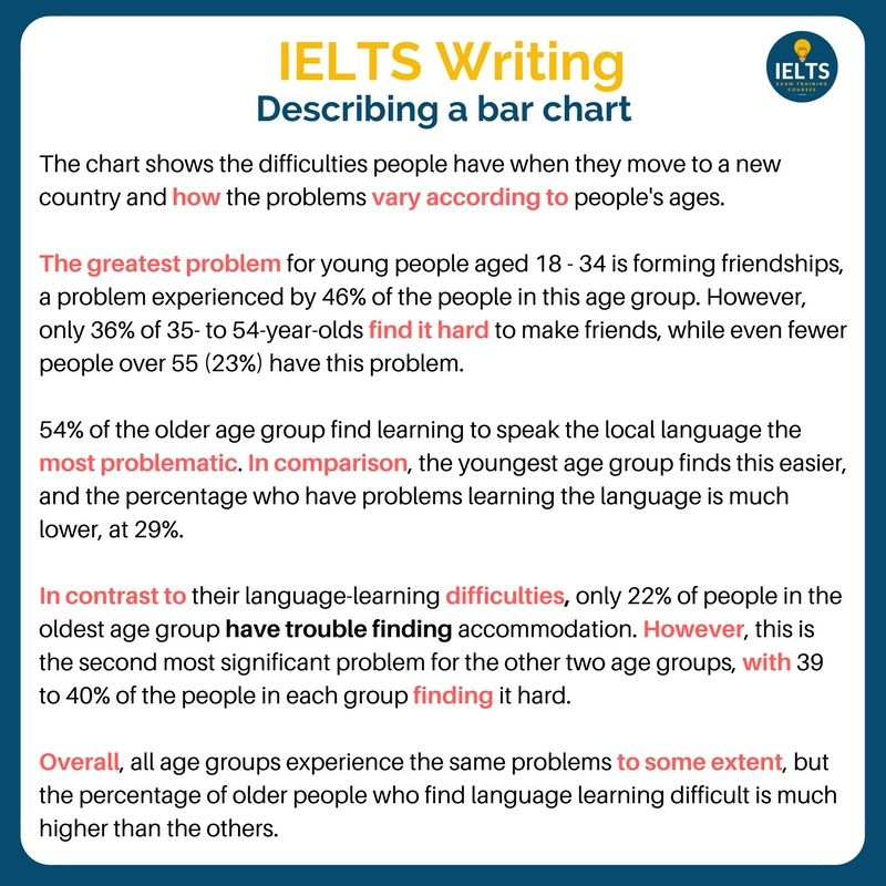 Pin By Mehr Naaz On Ielt Preparation Tip Writing Essay Skill Task1 How To Paraphrase In