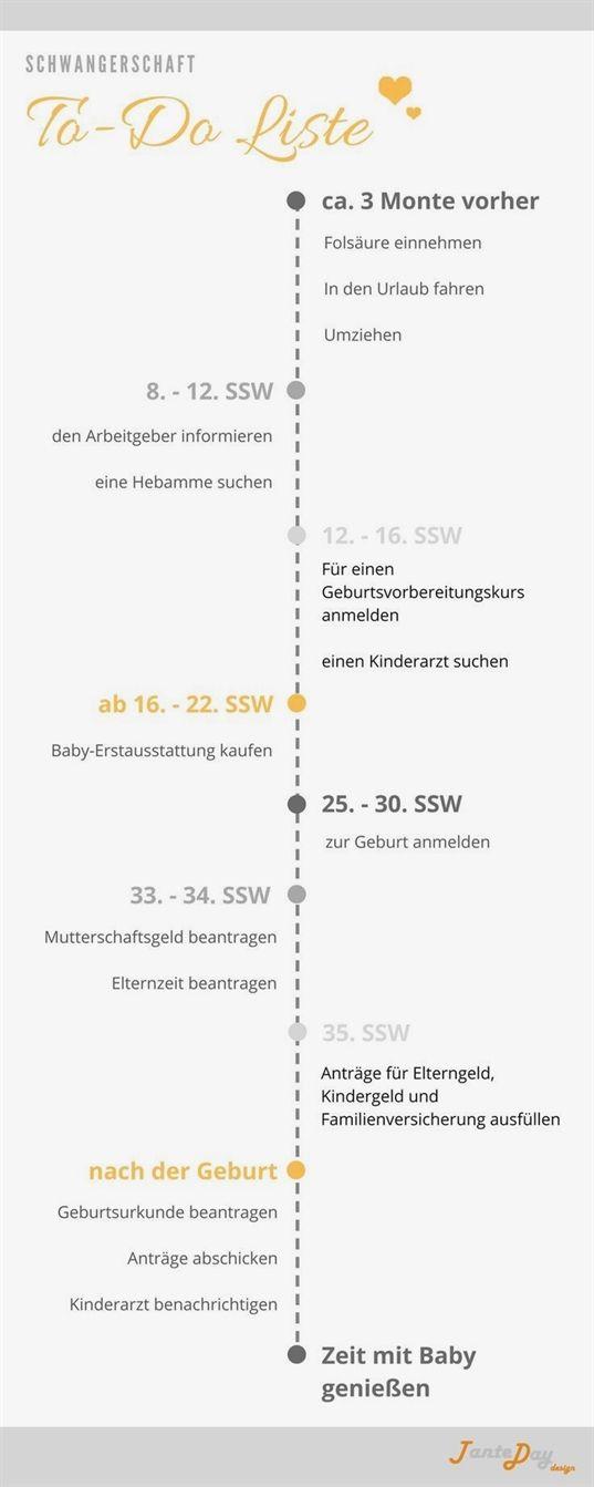 Pin von Angelika Ebner auf Kinder & Babys | Baby checklist ...