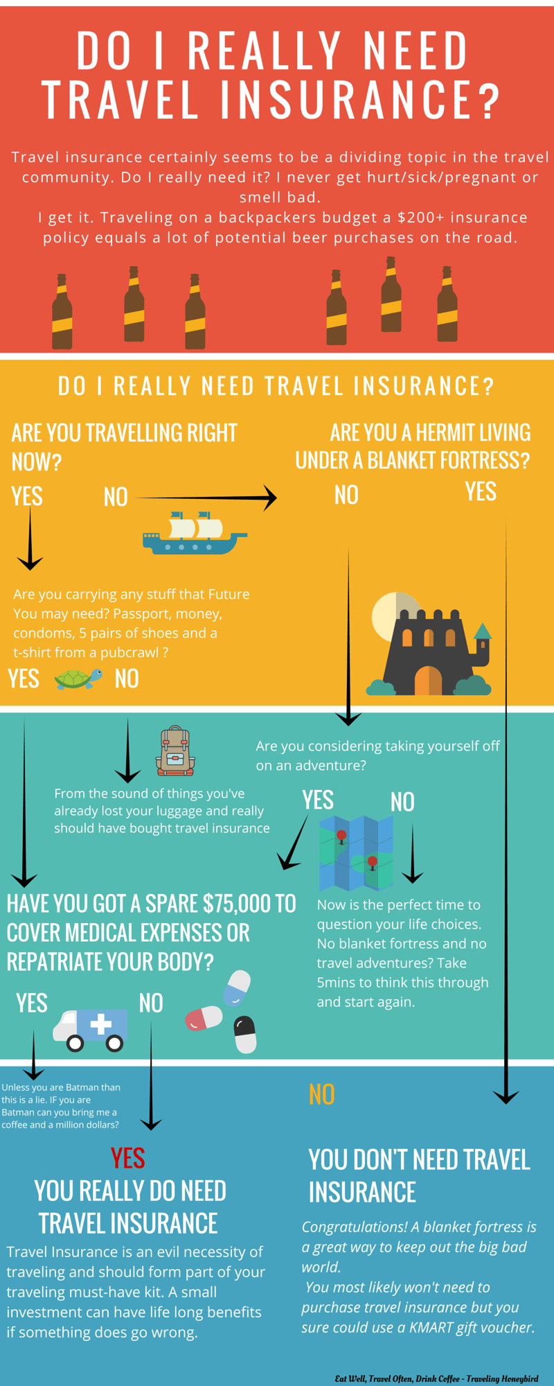 Do I Really Need To Buy Travel Insurance Travel Insurance