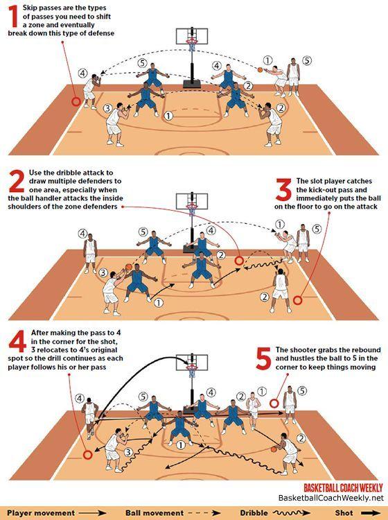Skip Pass Zone Moves Ball To Corner Basketball Quotes Basketball Moves Basketball Games Online Basketball Plays