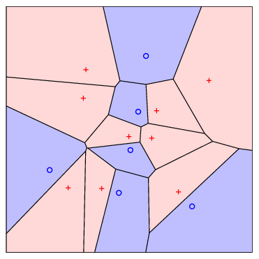 Voronoi diagrams, generated by a k-means clustering algorithm