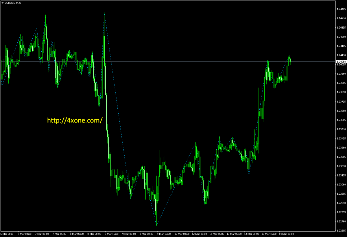 Gann ZigZag forex mt4 indicator free download | Mt4