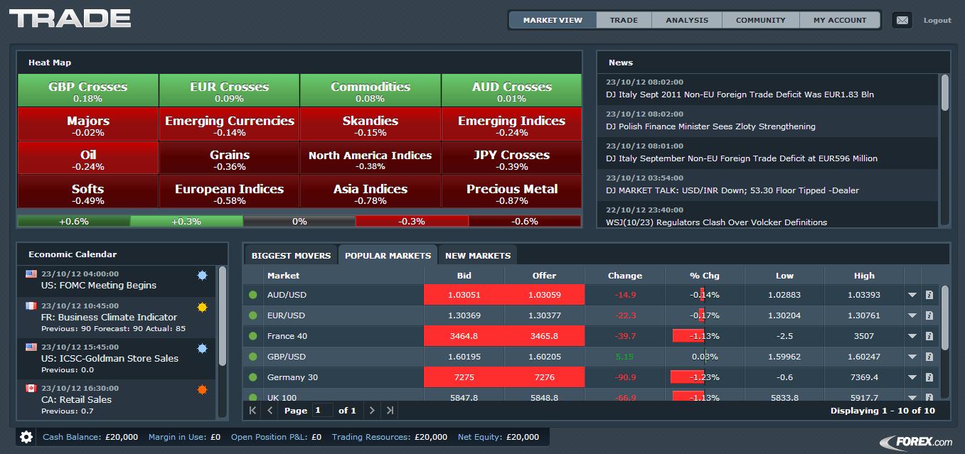 Easy Online Forex Trading Platform