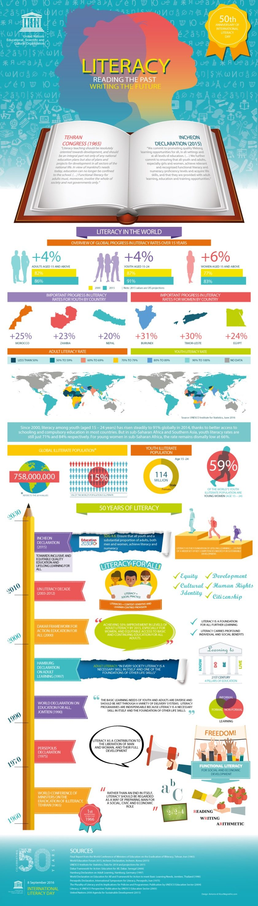 #infographic: 50 Years Of International Literacy Day