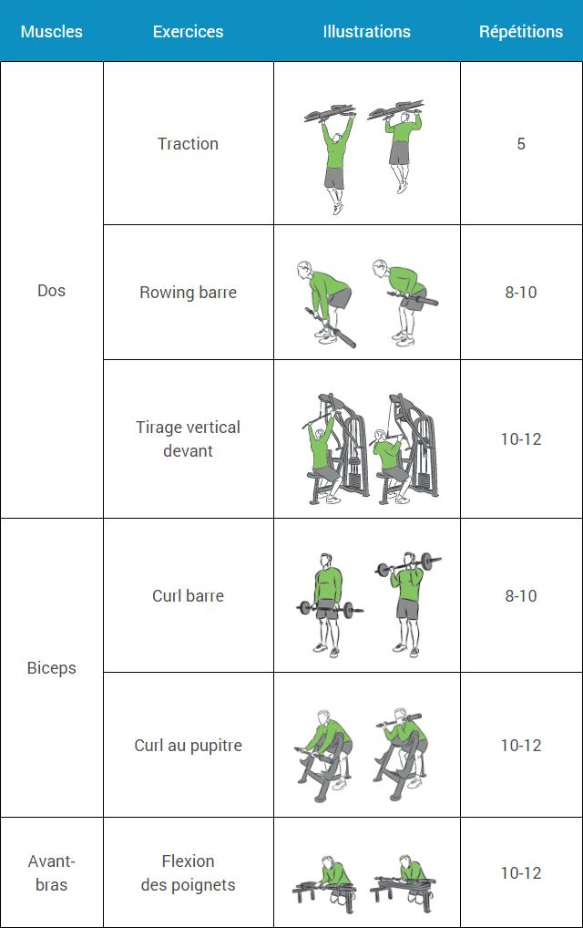 Programme de musculation pour débutant sur 6 semaines. Comprend un guide  des entraînements pour commencer 7d908151208