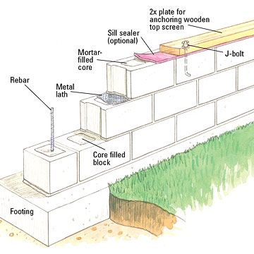 Building a concrete block wall building masonry walls for Block wall foundation