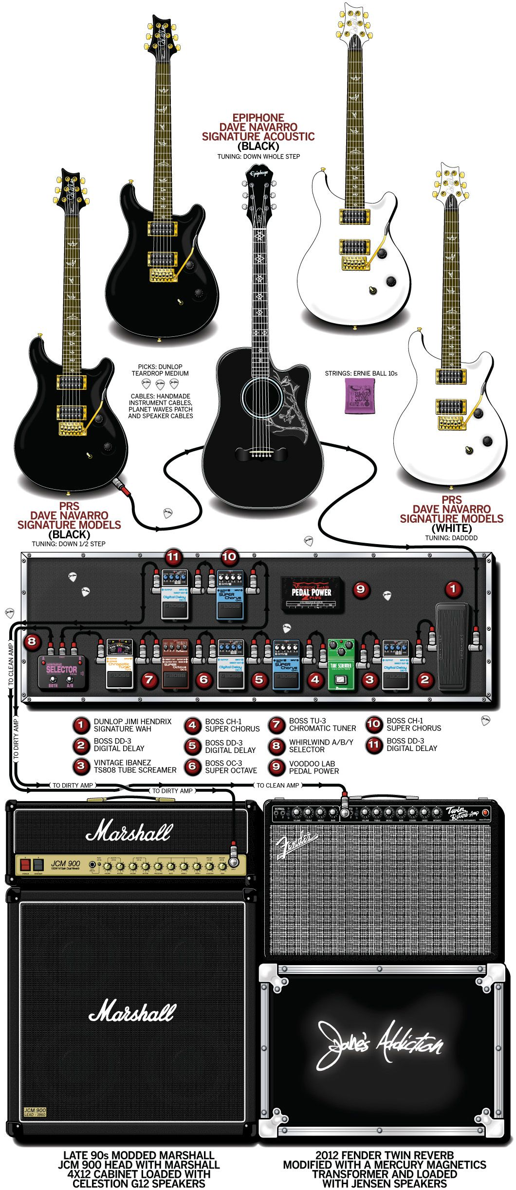 A Detailed Gear Diagram Of Dave Navarros Janes Addiction Stage Guitar Part Setup That Traces The Signal Flow Equipment In His 2012 Rig