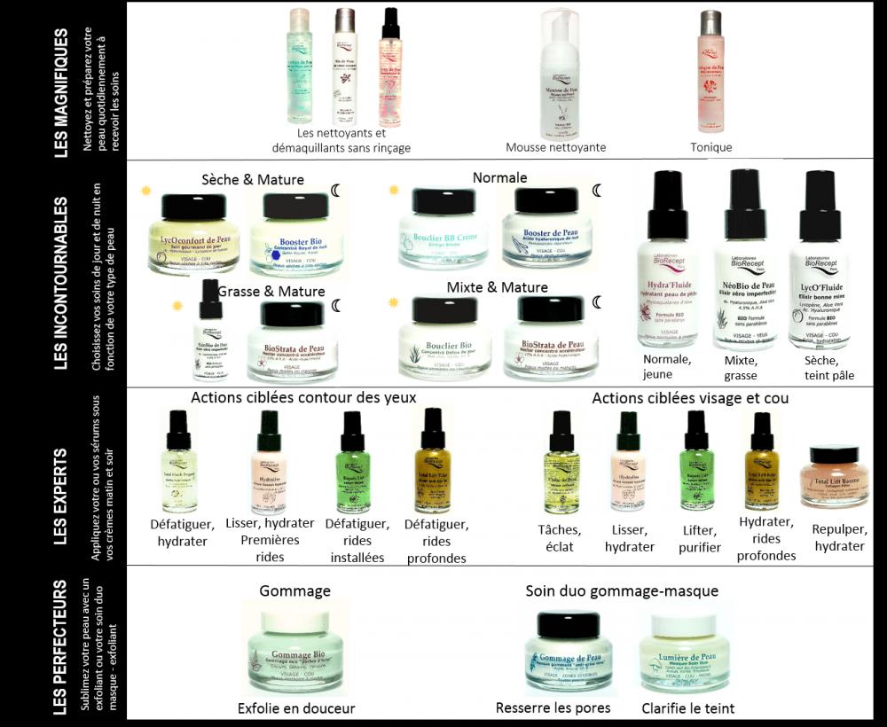 Assortiment Beauté   Produits cosmétiques naturels ...