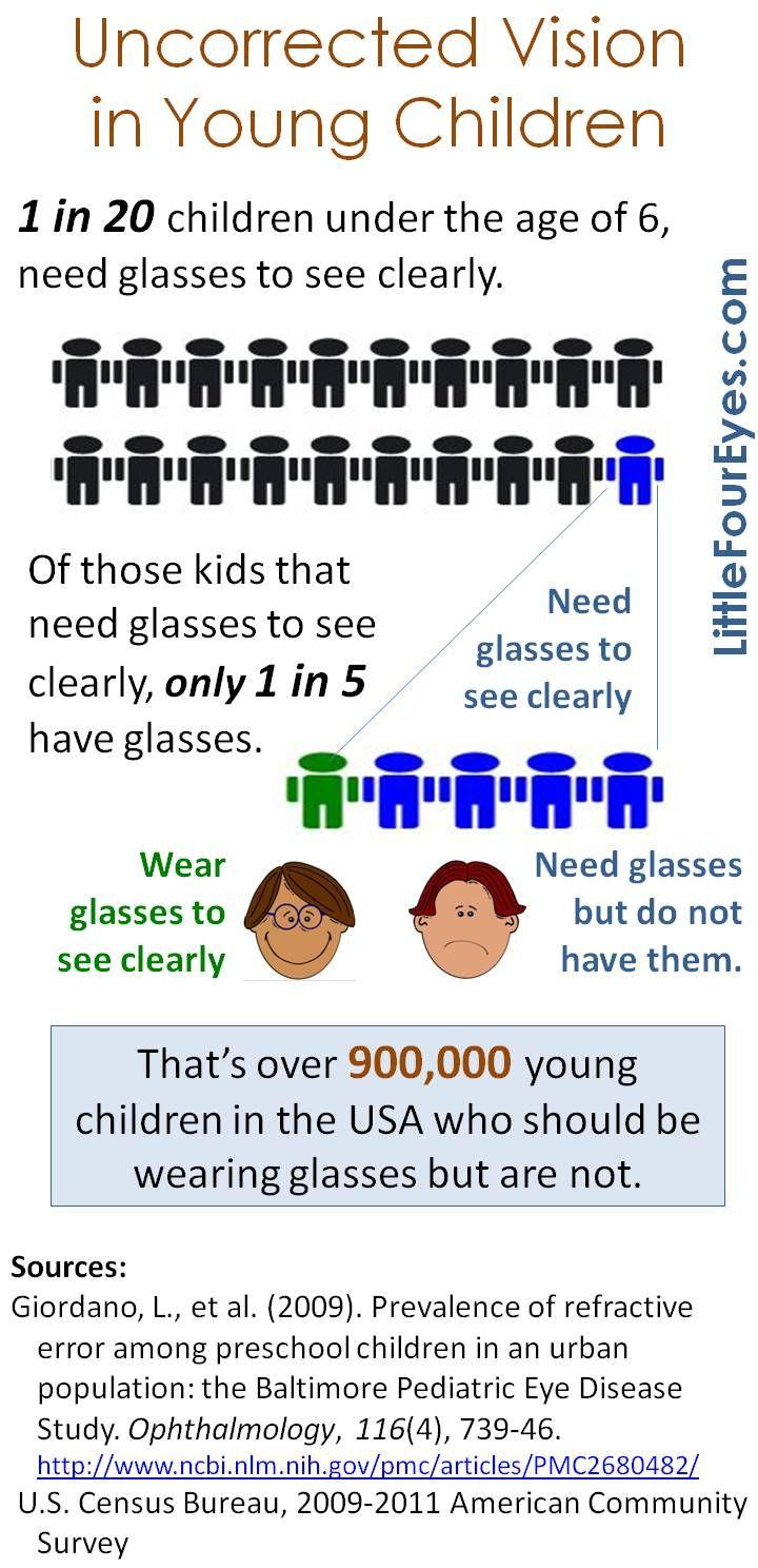 Understanding your childs glasses prescription optometry understanding your childs glasses prescription optometry pinterest glasses prescription geenschuldenfo Choice Image