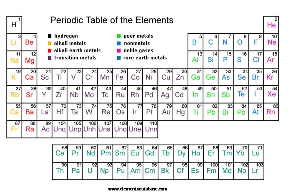 periodic table worksheets | CHE 121 General Chemistry I 5 hours ...