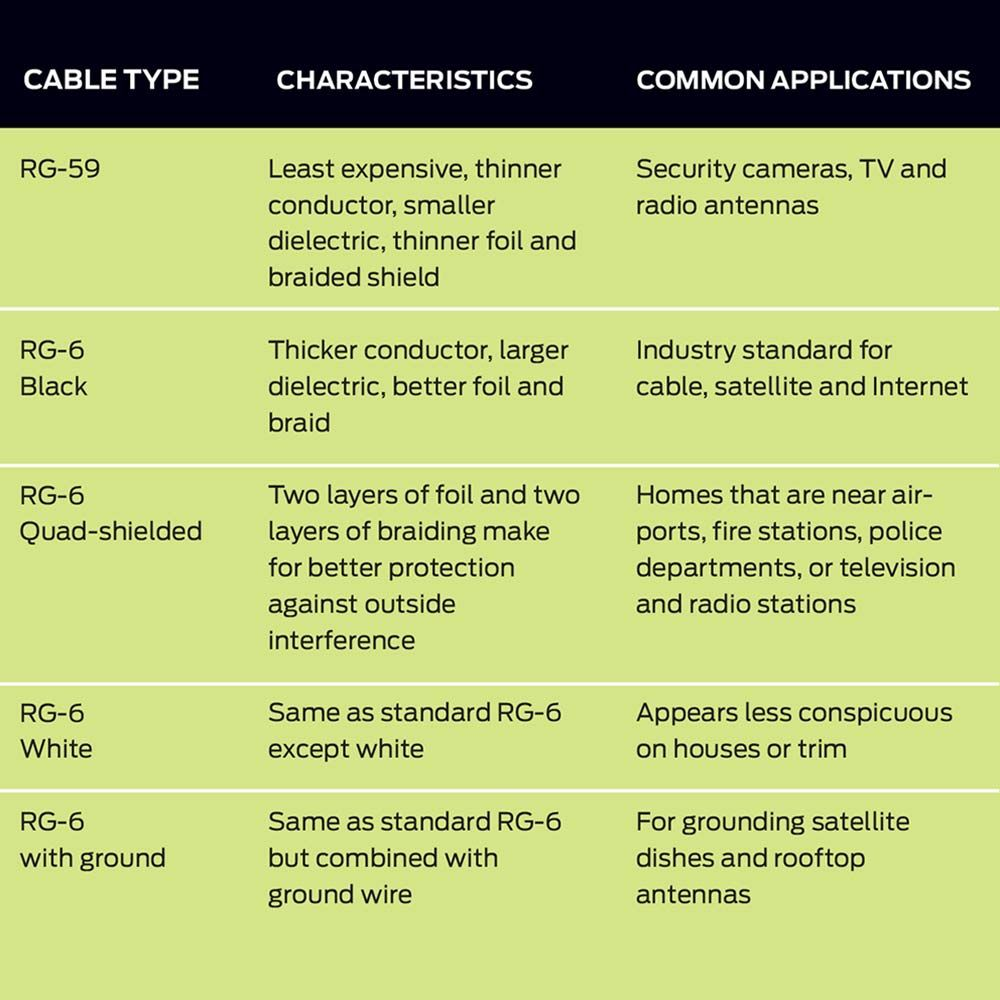 Tips for Coaxial Cable Wiring | Electrical wiring, Cable wire and Cable