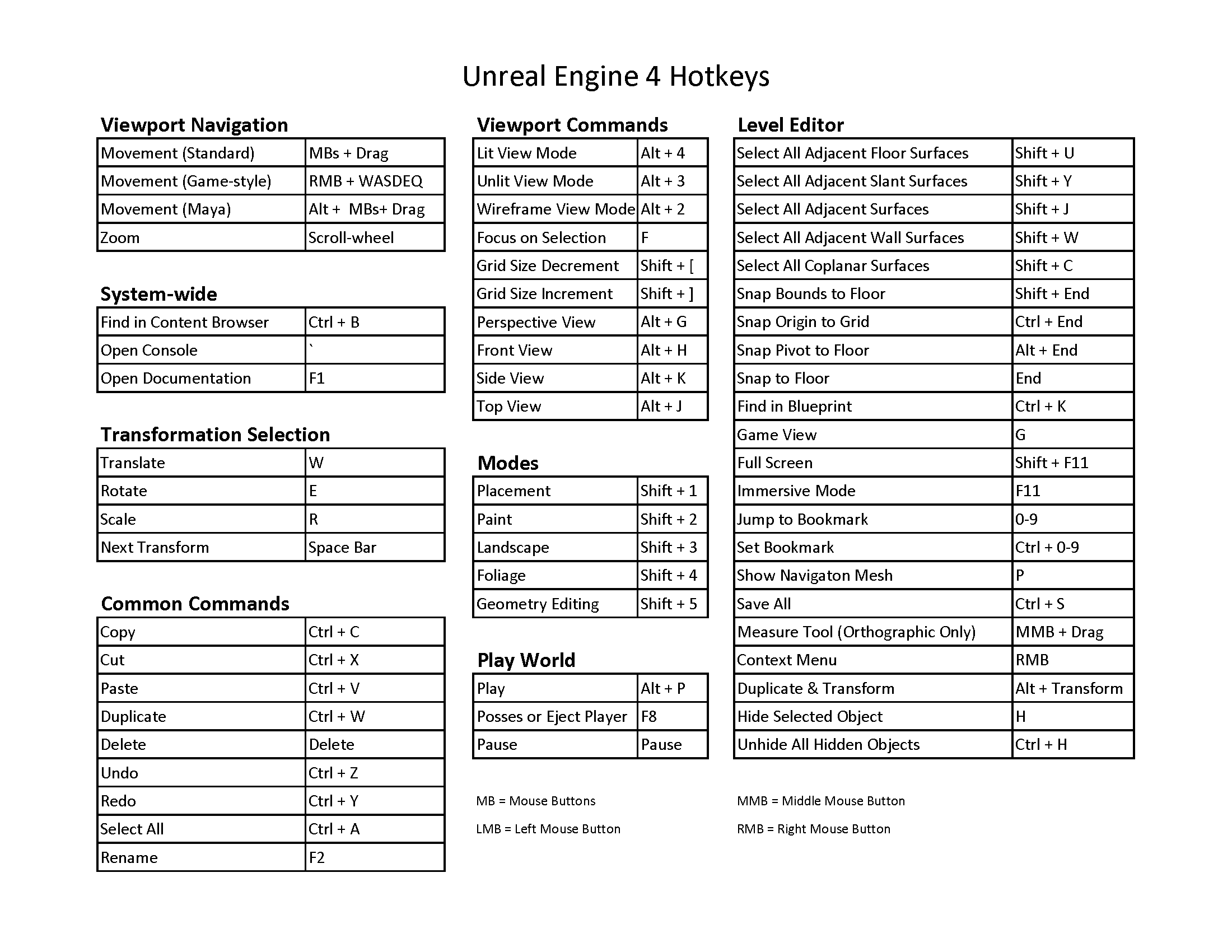 Unreal Engine 4 Hotkeys Cheat Sheet