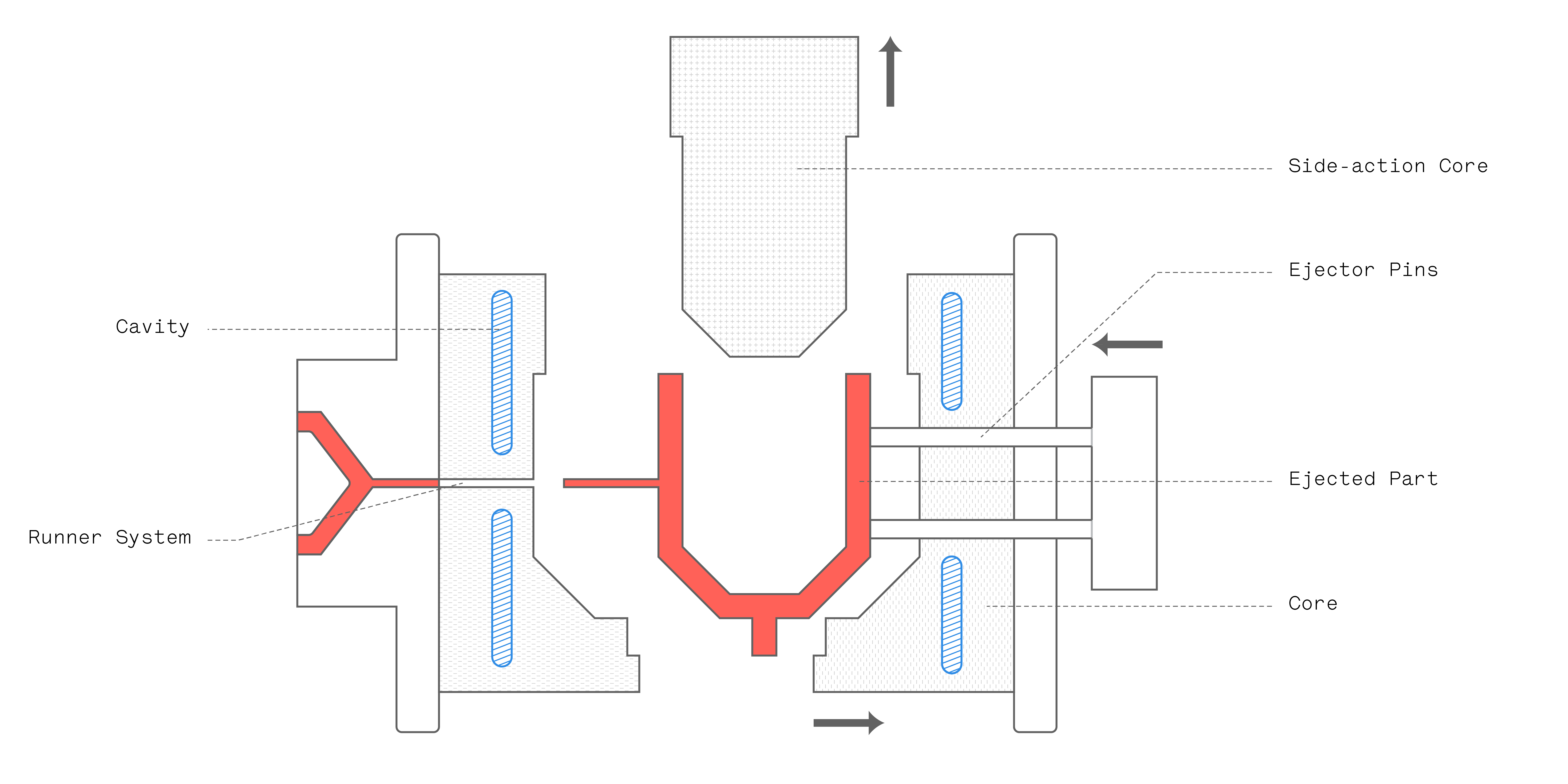 Schematic Of A Mold With Side Action Cores During Part
