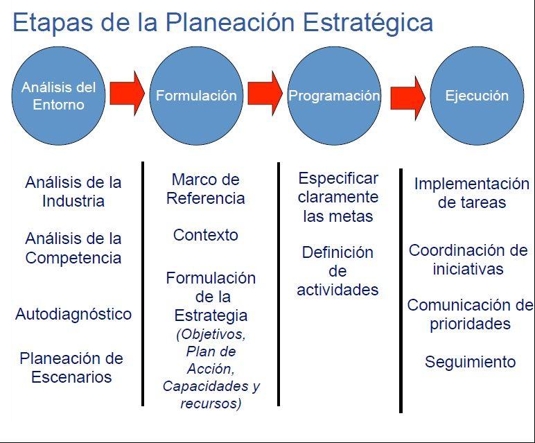 el proceso de la planeación estratégica y no sólo eso