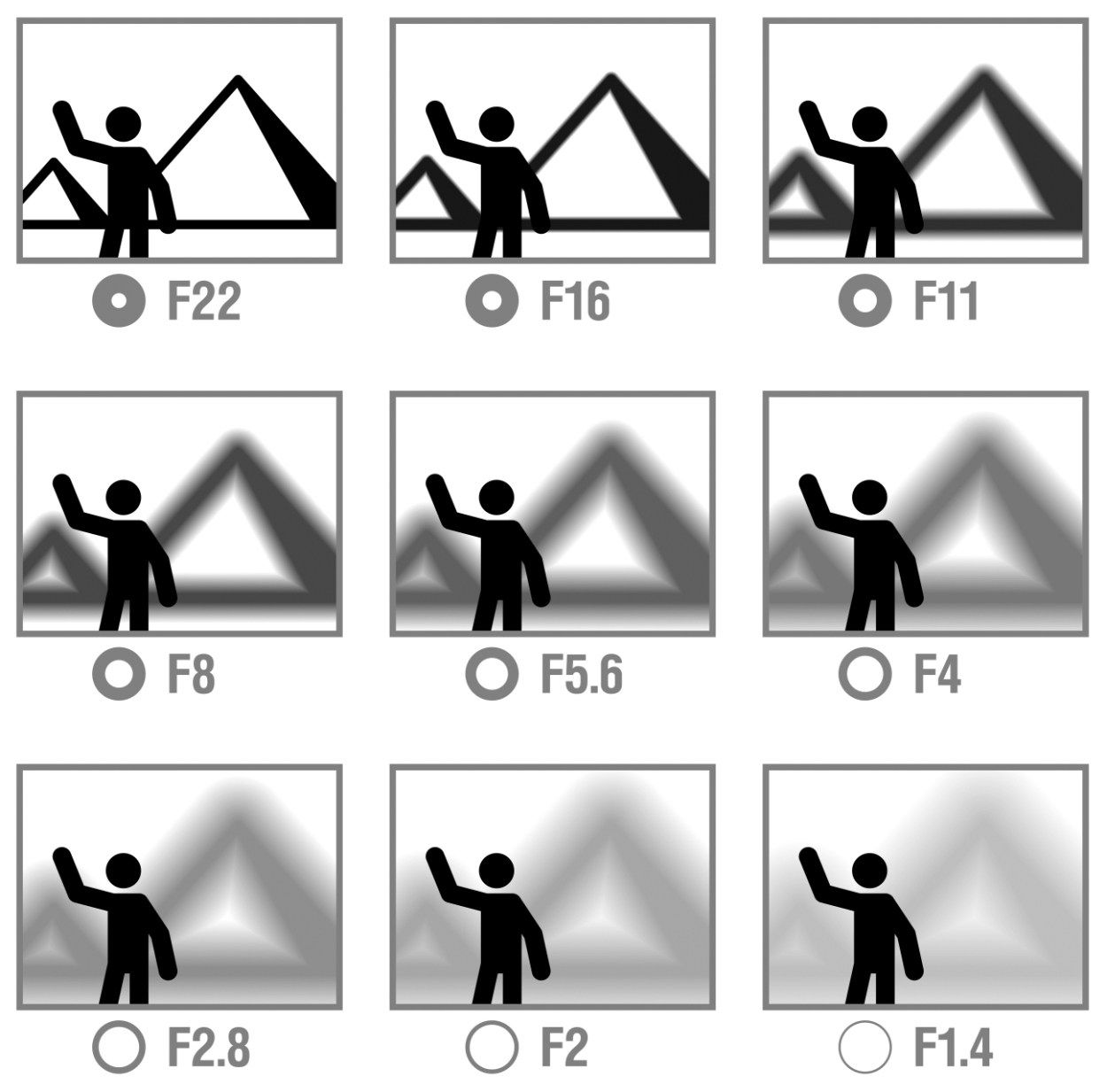 Guide To Aperture Shutter Speed And Iso Exposure Triangle