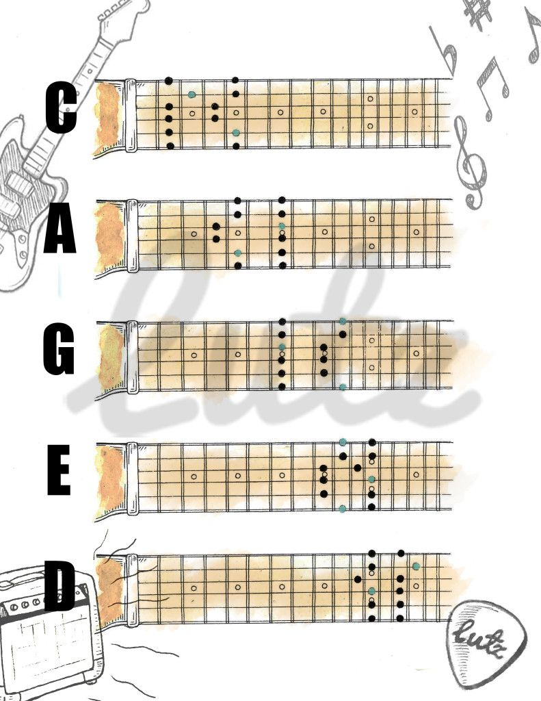 Finally a useful guitar chord chart we personally made this caged pentatonic shapes in the key of d major hexwebz Image collections