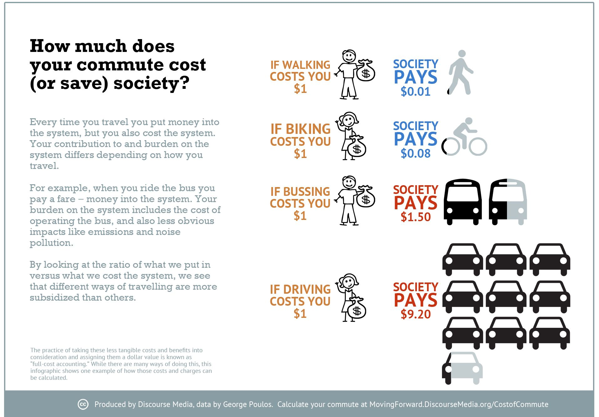 How Much Does YOUR Commute Cost Society Traveling by