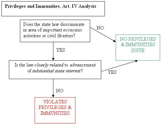 The Privileges And Immunities Clause Law Quotes Constitutional