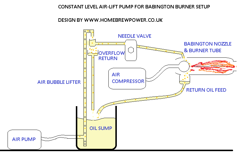 waste oil burner plans pdf