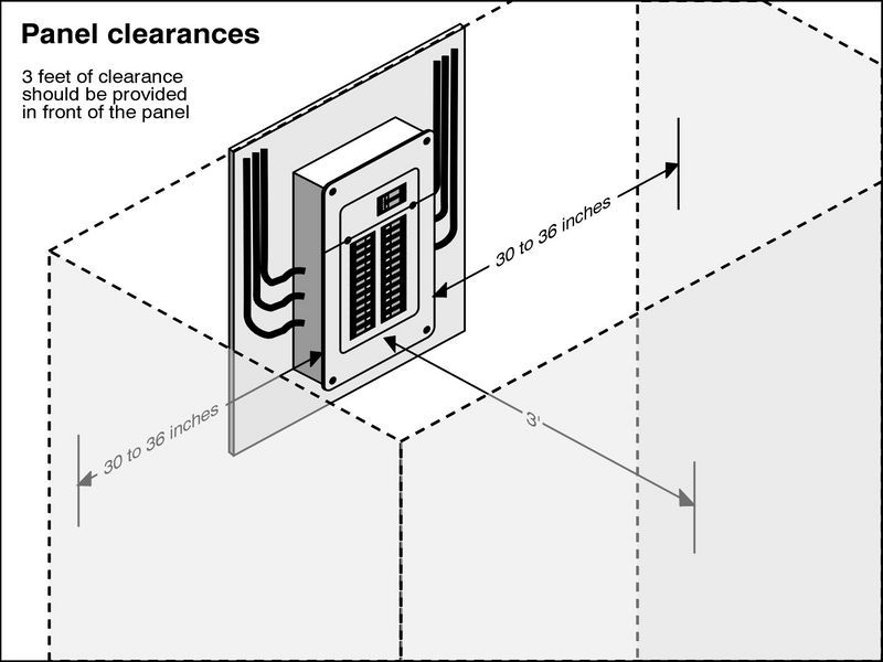 osha electrical panel clearance diagram