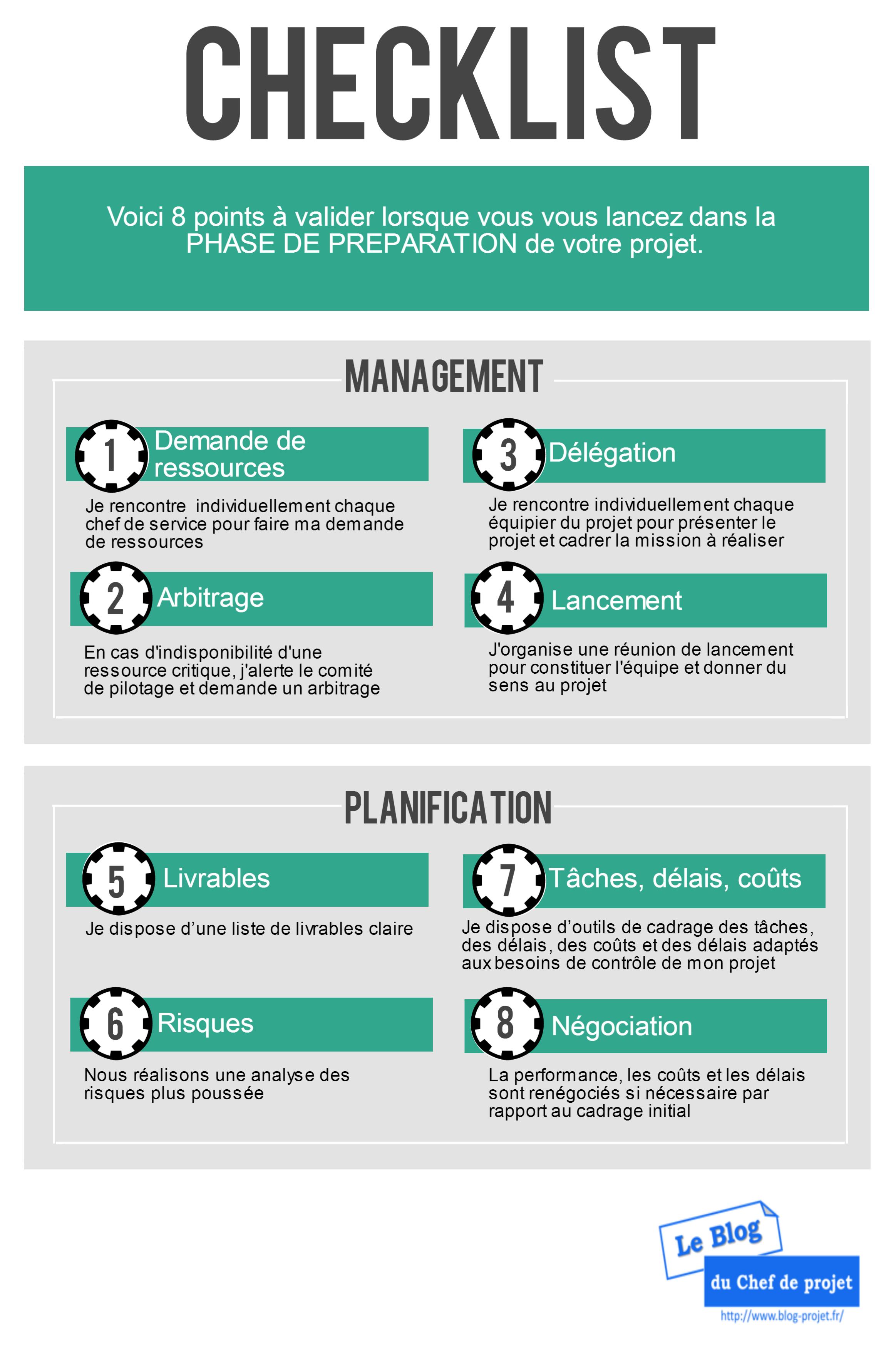 Checklist De La Phase De Preparation D Un Projet Le Blog Du Chef De Projet Methodologie De Projet Conduite De Projet Management De Projet