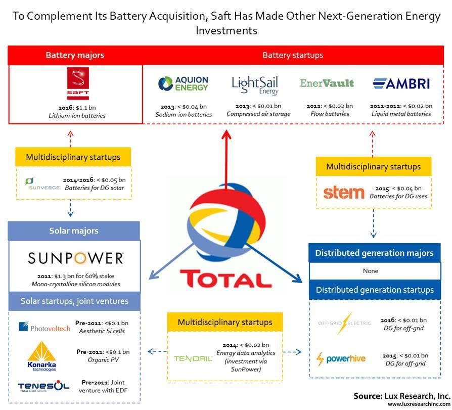 Total S Billion Dollar Battery Acquisition Will Allow It To Compete With Tesla Solarcity Flow Battery Energy Investments Tesla