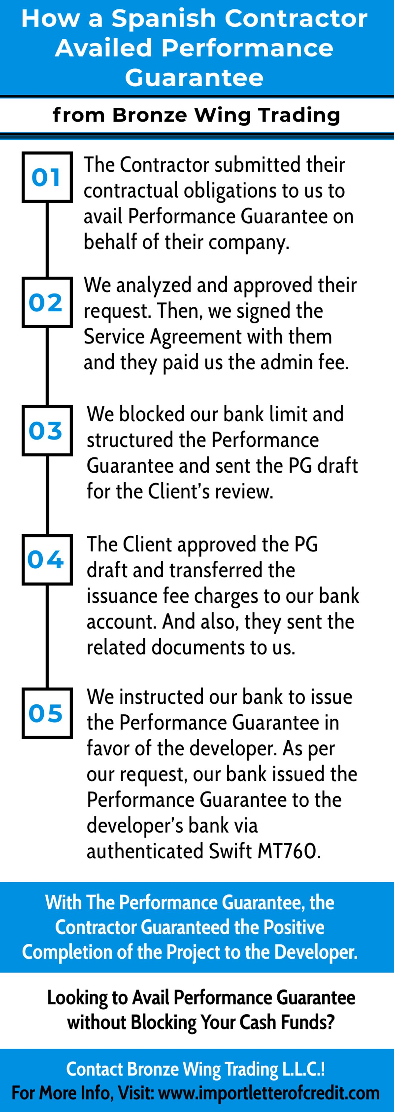 Infographic Performance Guarantee In Construction Contracts Construction Contract Trade Finance Performance
