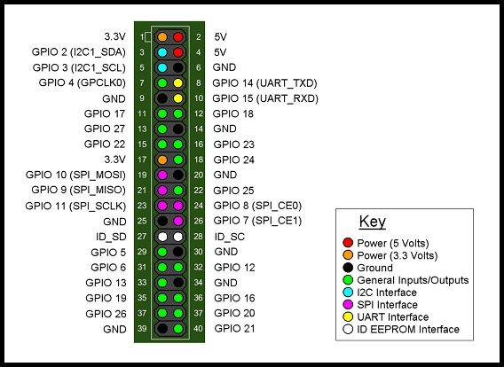 Pin by John Prendergast on component parts   Raspberry pi b