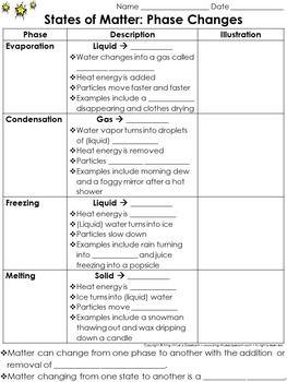 matter evaporation condensation melting freezing study guide rh pinterest com Phase Change Material Physical Change