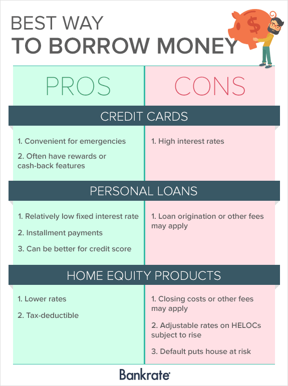 Personal Loans Vs Home Equity Loans Bankrate