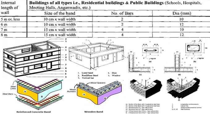 Horizontal Bands In Masonry Buildings Stand For Seismic Bands Which Include Reinforced Concrete Masonry Construction Building Masonry