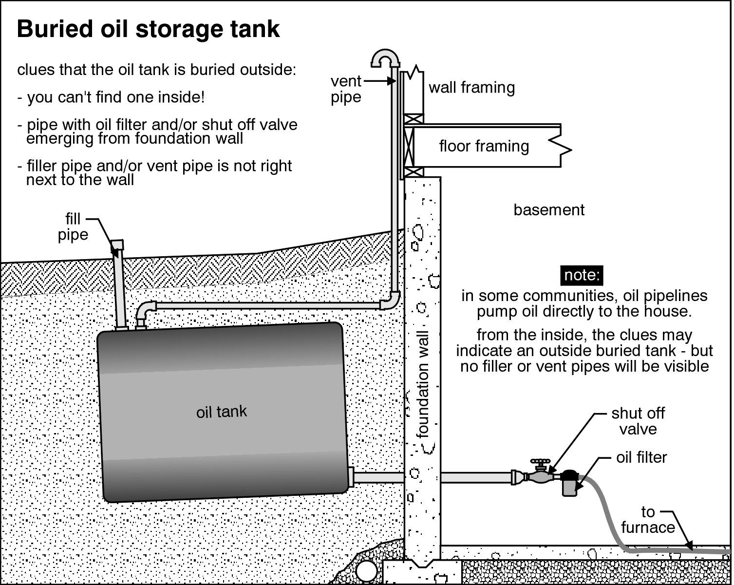Pin By Robby Schiff On About Oil Tanks By Oil Tank